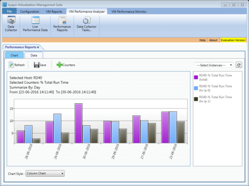 VM Performance Analyzer