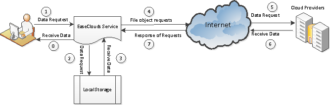 EaseClouds Virtual File System SDK