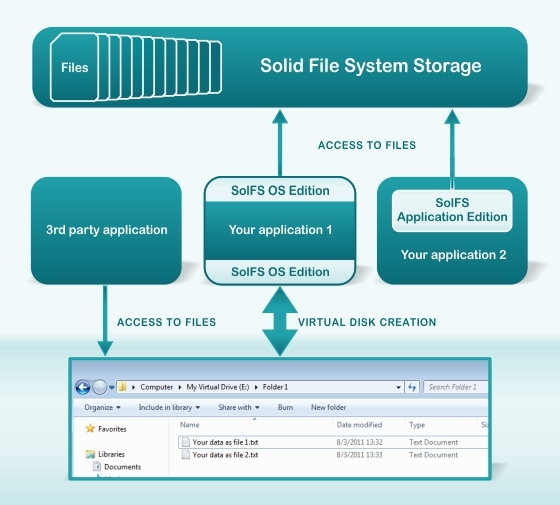 Solid File System Application Edition