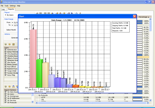 Internet Access Monitor for Novell BorderManager